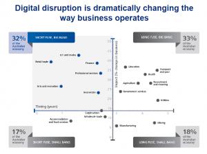 Source: Deloitte Access Economics (2012) Digital disruption. Short fuse, big bang?