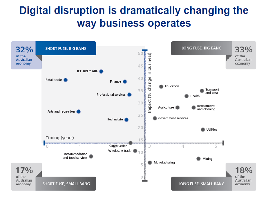 Deloitte-Dig-Disruption